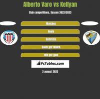 Alberto Varo vs Kellyan h2h player stats