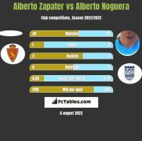 Alberto Zapater vs Alberto Noguera h2h player stats