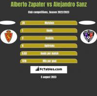 Alberto Zapater vs Alejandro Sanz h2h player stats
