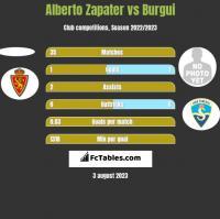 Alberto Zapater vs Burgui h2h player stats