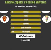 Alberto Zapater vs Carlos Valverde h2h player stats