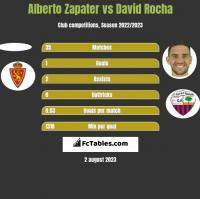 Alberto Zapater vs David Rocha h2h player stats