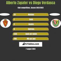 Alberto Zapater vs Diogo Verdasca h2h player stats