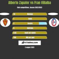 Alberto Zapater vs Fran Villalba h2h player stats