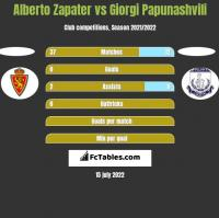 Alberto Zapater vs Giorgi Papunashvili h2h player stats