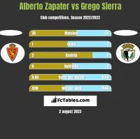 Alberto Zapater vs Grego Sierra h2h player stats
