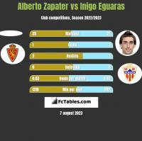 Alberto Zapater vs Inigo Eguaras h2h player stats