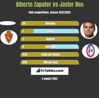 Alberto Zapater vs Javier Ros h2h player stats