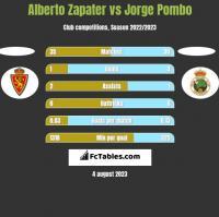 Alberto Zapater vs Jorge Pombo h2h player stats