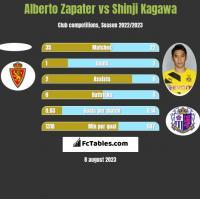 Alberto Zapater vs Shinji Kagawa h2h player stats