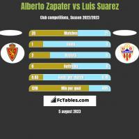 Alberto Zapater vs Luis Suarez h2h player stats