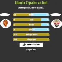 Alberto Zapater vs Guti h2h player stats