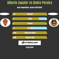 Alberto Zapater vs Andre Pereira h2h player stats