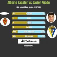 Alberto Zapater vs Javier Puado h2h player stats