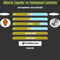 Alberto Zapater vs Emmanuel Lomotey h2h player stats