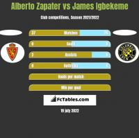 Alberto Zapater vs James Igbekeme h2h player stats