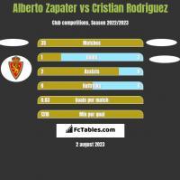Alberto Zapater vs Cristian Rodriguez h2h player stats