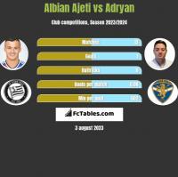 Albian Ajeti vs Adryan h2h player stats
