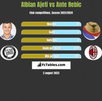 Albian Ajeti vs Ante Rebic h2h player stats