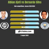 Albian Ajeti vs Bernardo Silva h2h player stats