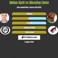 Albian Ajeti vs Blessing Eleke h2h player stats