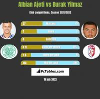 Albian Ajeti vs Burak Yilmaz h2h player stats