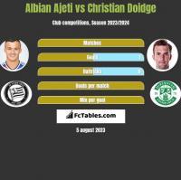 Albian Ajeti vs Christian Doidge h2h player stats