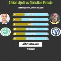 Albian Ajeti vs Christian Pulisic h2h player stats