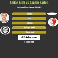 Albian Ajeti vs Gaetan Karlen h2h player stats