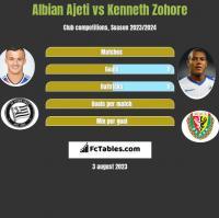 Albian Ajeti vs Kenneth Zohore h2h player stats
