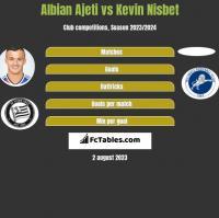 Albian Ajeti vs Kevin Nisbet h2h player stats