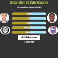 Albian Ajeti vs Kyle Edwards h2h player stats