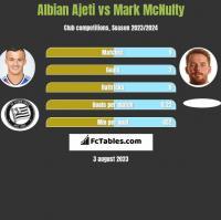 Albian Ajeti vs Mark McNulty h2h player stats