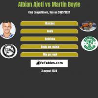 Albian Ajeti vs Martin Boyle h2h player stats
