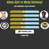 Albian Ajeti vs Michy Batshuayi h2h player stats