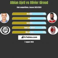 Albian Ajeti vs Olivier Giroud h2h player stats
