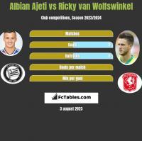 Albian Ajeti vs Ricky van Wolfswinkel h2h player stats