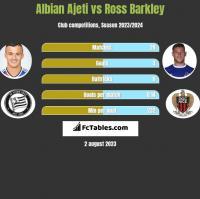 Albian Ajeti vs Ross Barkley h2h player stats