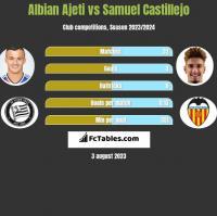 Albian Ajeti vs Samuel Castillejo h2h player stats
