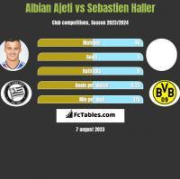 Albian Ajeti vs Sebastien Haller h2h player stats
