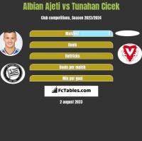 Albian Ajeti vs Tunahan Cicek h2h player stats
