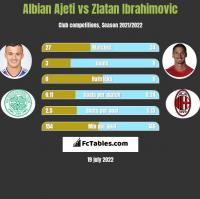 Albian Ajeti vs Zlatan Ibrahimovic h2h player stats