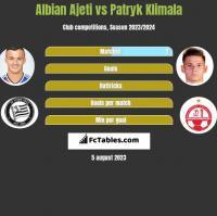 Albian Ajeti vs Patryk Klimala h2h player stats