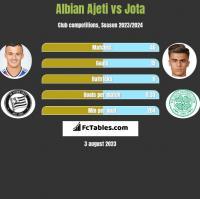 Albian Ajeti vs Jota h2h player stats