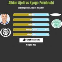 Albian Ajeti vs Kyogo Furuhashi h2h player stats