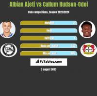Albian Ajeti vs Callum Hudson-Odoi h2h player stats