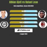 Albian Ajeti vs Rafael Leao h2h player stats