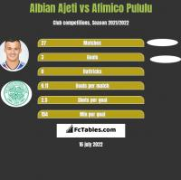 Albian Ajeti vs Afimico Pululu h2h player stats