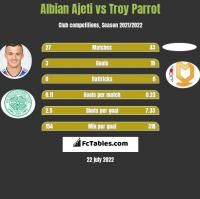 Albian Ajeti vs Troy Parrot h2h player stats