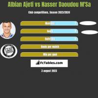Albian Ajeti vs Nasser Daoudou M'Sa h2h player stats
